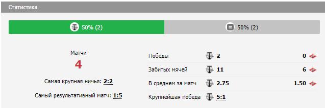 """""""Торпедо"""" – """"Спартак 2"""". Главное перед матчем"""